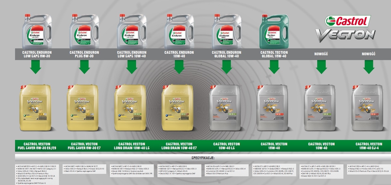 Castrol Enduron - vection